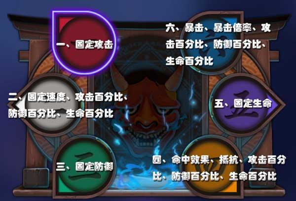 阴阳师御魂6号位选择攻击还是暴击好
