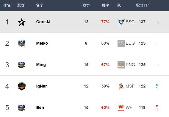 S7全球总决赛半决赛已落幕,下周六SKT与SSG将在鸟巢进行决赛,今日国外知名数据网站Best.gg更新S7各位置选手数据排行。辅助榜首 SSG.CoreJJADC榜首 RNG.Uzi中单榜首 SSG