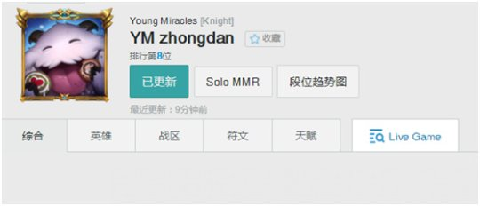 "Kningt韩服最新排名:高居第八Knight目前排名在韩服第八,虽然未能保持榜首,但是也算是一个十分不错的排名了。而这名选手是一个很擅长使用输出型刺客中单的玩家。他近期开发出来的""风暴杰斯""颇具看头"