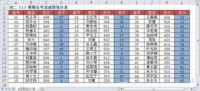 Excel中利用RANK函数的联合引用特性进行多列数据统一排名
