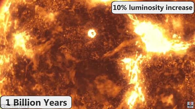 未来10亿年,太阳亮度将比现在增强10%,地球表面温度平均升高至47摄氏度。
